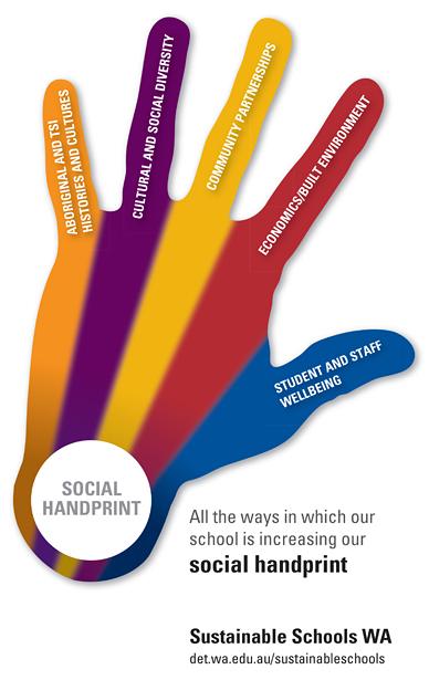 Social Handprint